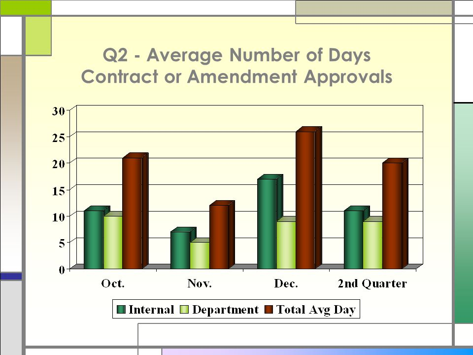 Q2 - Average Number of Days Contract or Amendment Approvals
