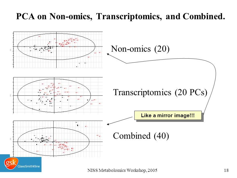 NISS Metabolomics Workshop, 200518 PCA on Non-omics, Transcriptomics, and Combined.