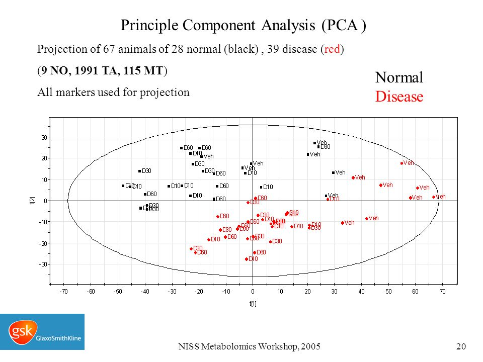 NISS Metabolomics Workshop, 200520 Normal Disease Principle Component Analysis (PCA ) Projection of 67 animals of 28 normal (black), 39 disease (red) (9 NO, 1991 TA, 115 MT) All markers used for projection