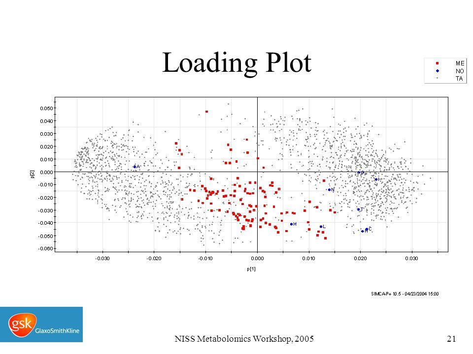 NISS Metabolomics Workshop, 200521 Loading Plot