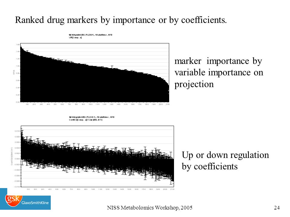 NISS Metabolomics Workshop, 200524 Ranked drug markers by importance or by coefficients.