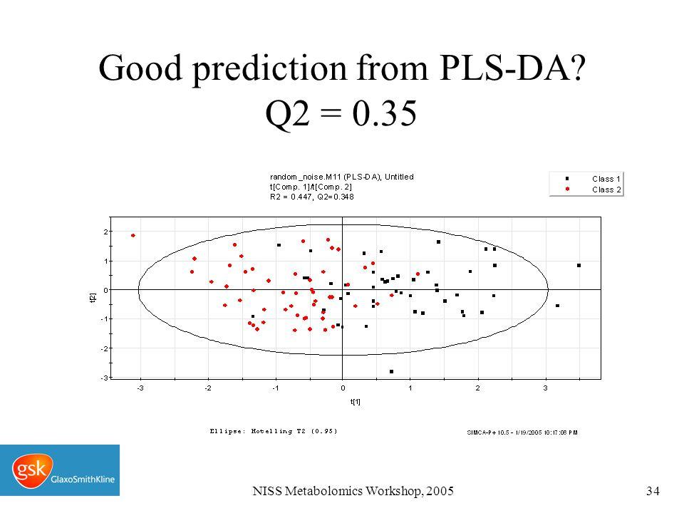 NISS Metabolomics Workshop, 200534 Good prediction from PLS-DA Q2 = 0.35