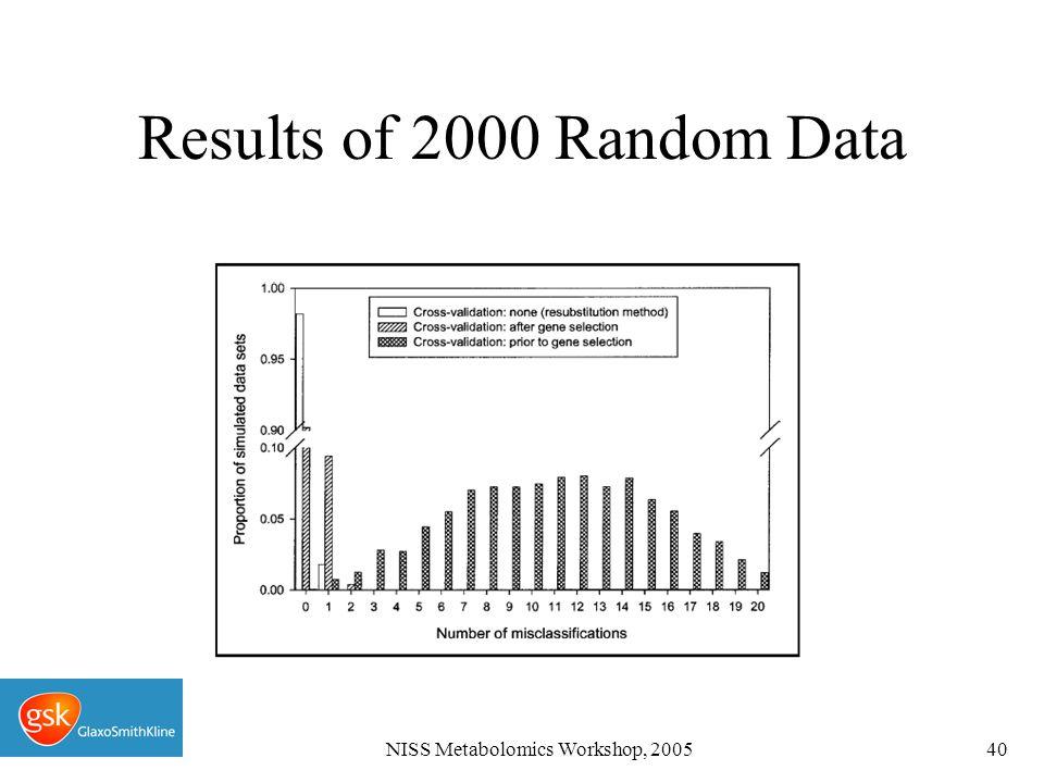 NISS Metabolomics Workshop, 200540 Results of 2000 Random Data