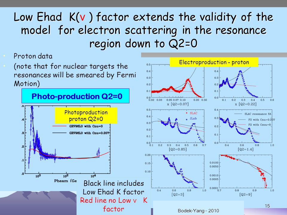 15 Low Ehad K( ) factor extends the validity of the model for electron scattering in the resonance region down to Q2=0 Low Ehad K( ν ) factor extends the validity of the model for electron scattering in the resonance region down to Q2=0 Proton data (note that for nuclear targets the resonances will be smeared by Fermi Motion) Photo-production Q2=0 Photoproduction proton Q2=0 Electroproduction - proton 15 Black line includes Low Ehad K factor Red line no Low ν K factor Bodek-Yang - 2010