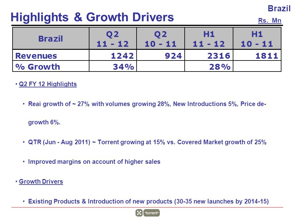 Rs. Mn Highlights & Growth Drivers Brazil Q2 FY 12 Highlights Reai growth of ~ 27% with volumes growing 28%, New Introductions 5%, Price de- growth 6%