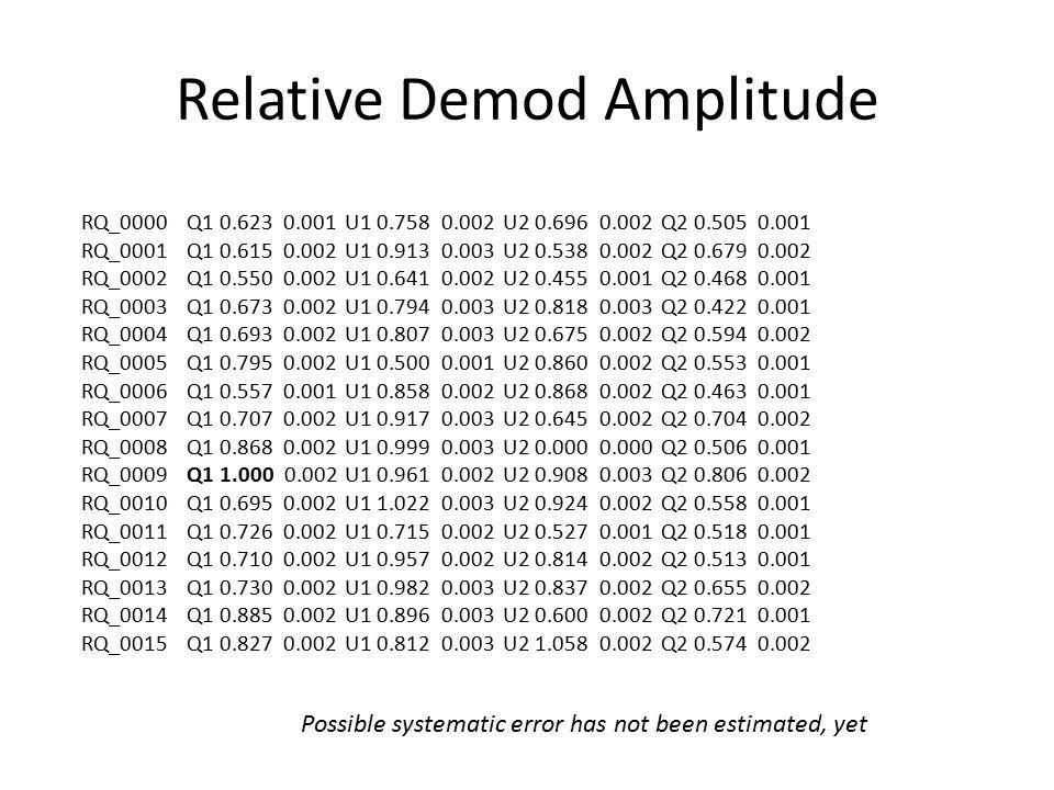 Relative Demod Amplitude RQ_0000 Q1 0.623 0.001 U1 0.758 0.002 U2 0.696 0.002 Q2 0.505 0.001 RQ_0001 Q1 0.615 0.002 U1 0.913 0.003 U2 0.538 0.002 Q2 0.679 0.002 RQ_0002 Q1 0.550 0.002 U1 0.641 0.002 U2 0.455 0.001 Q2 0.468 0.001 RQ_0003 Q1 0.673 0.002 U1 0.794 0.003 U2 0.818 0.003 Q2 0.422 0.001 RQ_0004 Q1 0.693 0.002 U1 0.807 0.003 U2 0.675 0.002 Q2 0.594 0.002 RQ_0005 Q1 0.795 0.002 U1 0.500 0.001 U2 0.860 0.002 Q2 0.553 0.001 RQ_0006 Q1 0.557 0.001 U1 0.858 0.002 U2 0.868 0.002 Q2 0.463 0.001 RQ_0007 Q1 0.707 0.002 U1 0.917 0.003 U2 0.645 0.002 Q2 0.704 0.002 RQ_0008 Q1 0.868 0.002 U1 0.999 0.003 U2 0.000 0.000 Q2 0.506 0.001 RQ_0009 Q1 1.000 0.002 U1 0.961 0.002 U2 0.908 0.003 Q2 0.806 0.002 RQ_0010 Q1 0.695 0.002 U1 1.022 0.003 U2 0.924 0.002 Q2 0.558 0.001 RQ_0011 Q1 0.726 0.002 U1 0.715 0.002 U2 0.527 0.001 Q2 0.518 0.001 RQ_0012 Q1 0.710 0.002 U1 0.957 0.002 U2 0.814 0.002 Q2 0.513 0.001 RQ_0013 Q1 0.730 0.002 U1 0.982 0.003 U2 0.837 0.002 Q2 0.655 0.002 RQ_0014 Q1 0.885 0.002 U1 0.896 0.003 U2 0.600 0.002 Q2 0.721 0.001 RQ_0015 Q1 0.827 0.002 U1 0.812 0.003 U2 1.058 0.002 Q2 0.574 0.002 Possible systematic error has not been estimated, yet