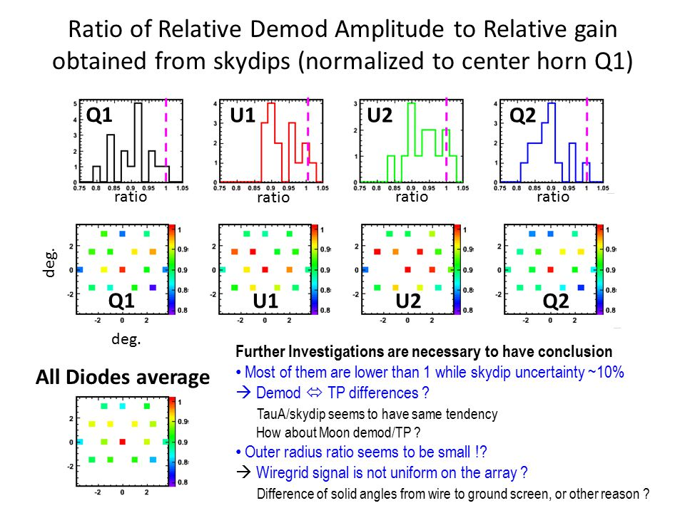 Ratio of Relative Demod Amplitude to Relative gain obtained from skydips (normalized to center horn Q1) Q1 U1U2Q2 Q1 U1U2Q2 ratio deg.