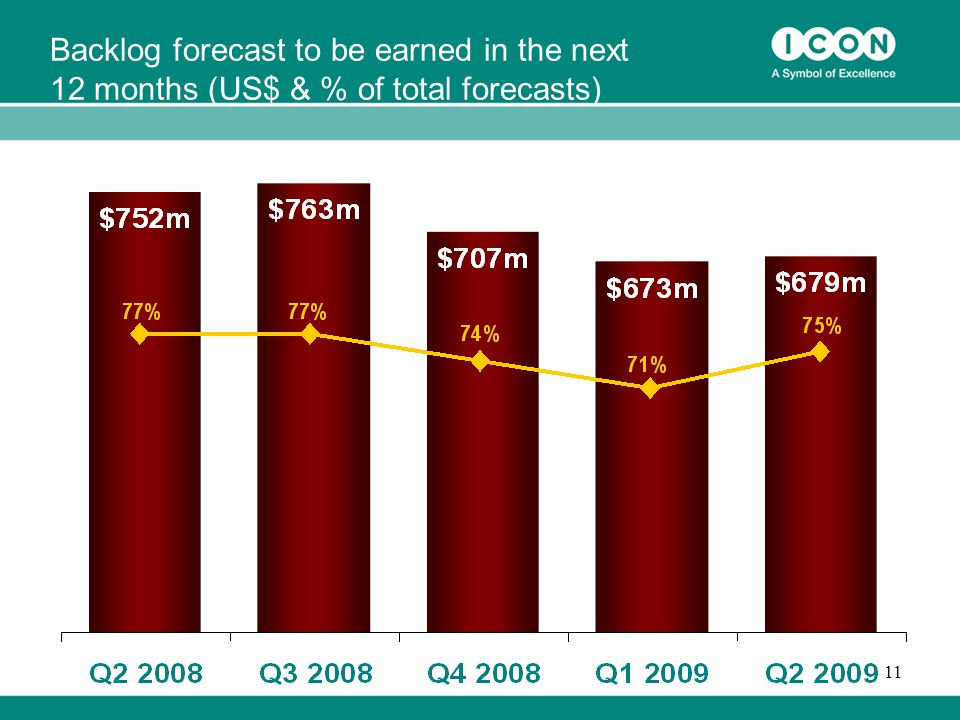 11 Backlog forecast to be earned in the next 12 months (US$ & % of total forecasts)