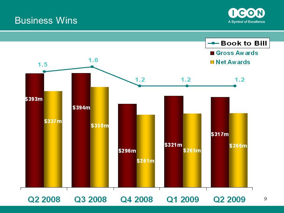 9 Business Wins