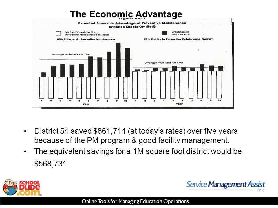 Online Tools for Managing Education Operations. The Economic Advantage District 54 saved $861,714 (at today's rates) over five years because of the PM