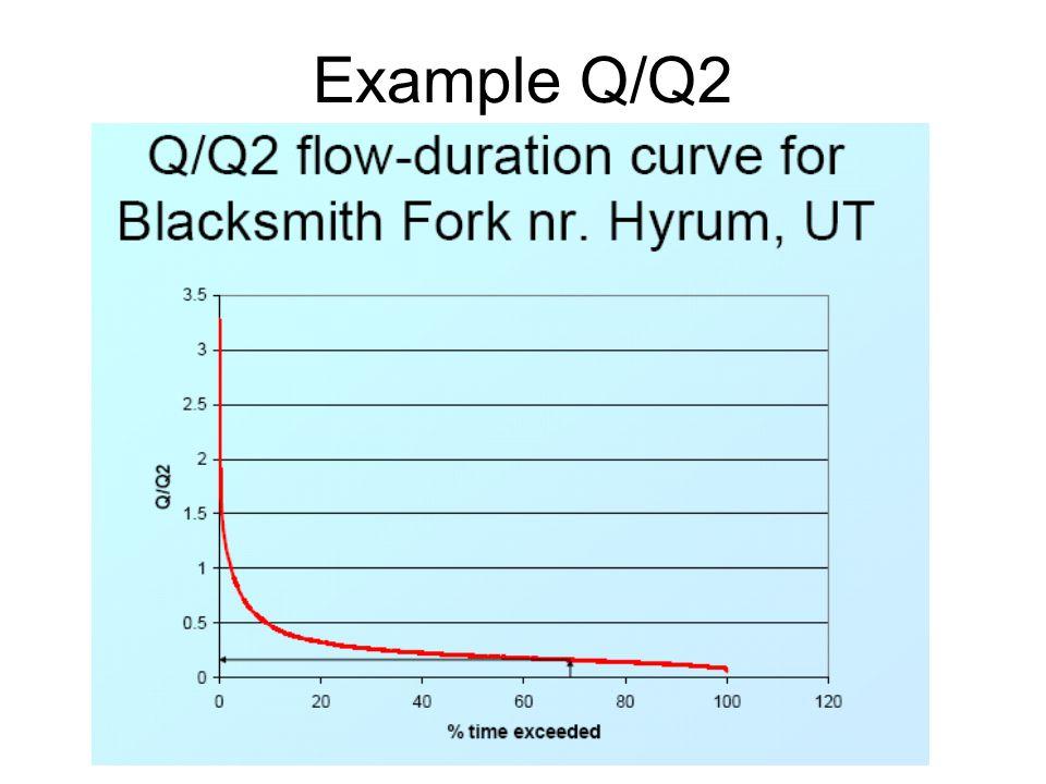 Example Q/Q2