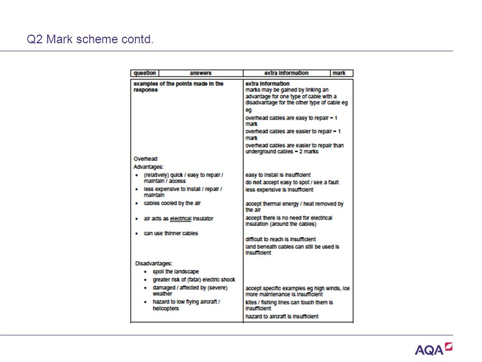Q2 Mark scheme contd. Version 2.0 Copyright © AQA and its licensors. All rights reserved.