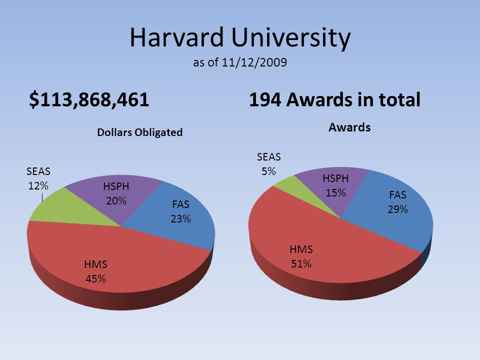 Harvard University as of 11/12/2009 $113,868,461194 Awards in total