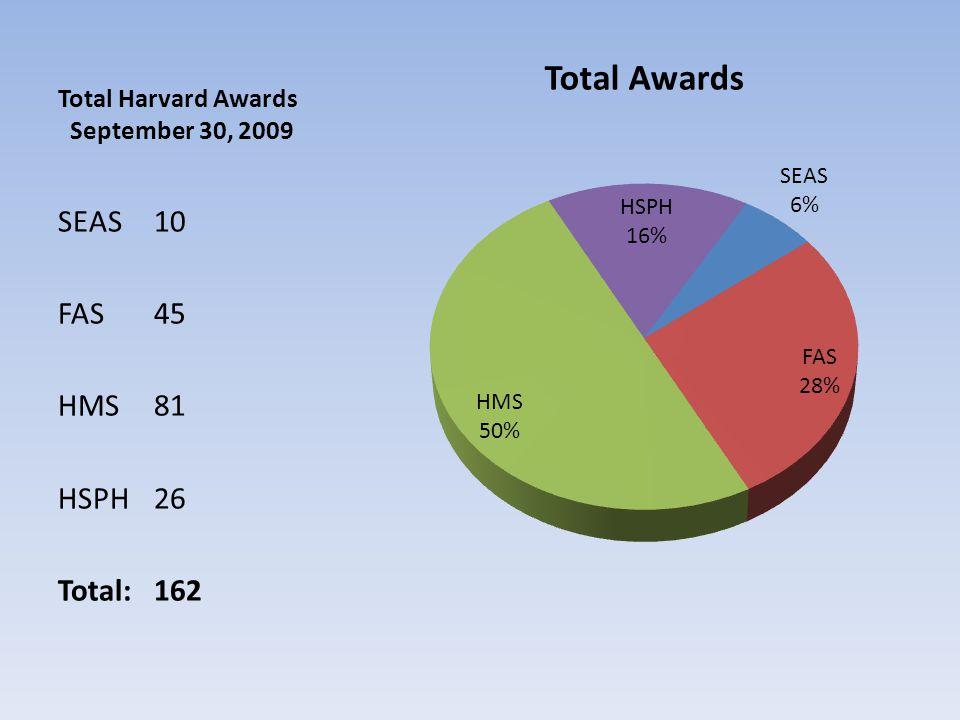 Total Harvard Awards September 30, 2009 SEAS 10 FAS 45 HMS 81 HSPH 26 Total: 162