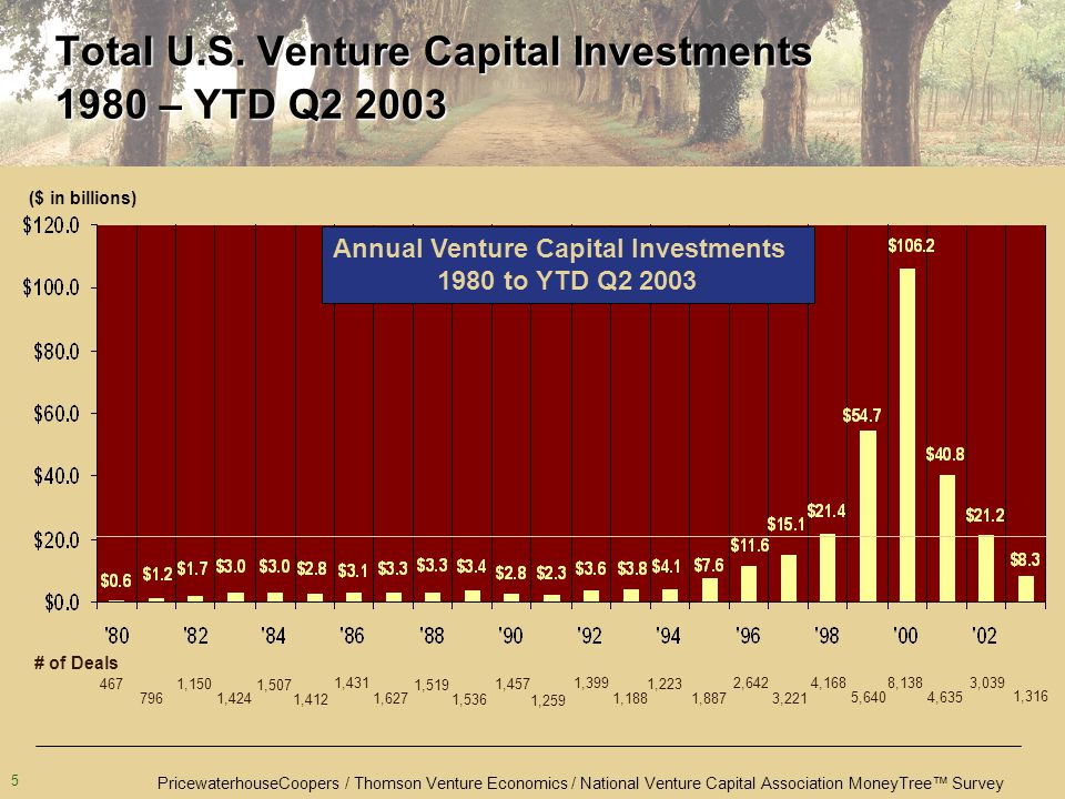 PricewaterhouseCoopers / Thomson Venture Economics / National Venture Capital Association MoneyTree™ Survey 5 Total U.S.