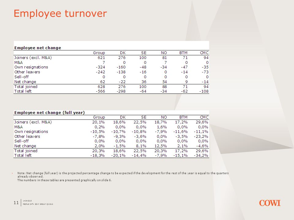 14-04-2015 PEOPLE DATA COWI GROUP Q2 2012 11 Employee turnover ›Note: Net change (full year) is the projected percentage change to be expected if the