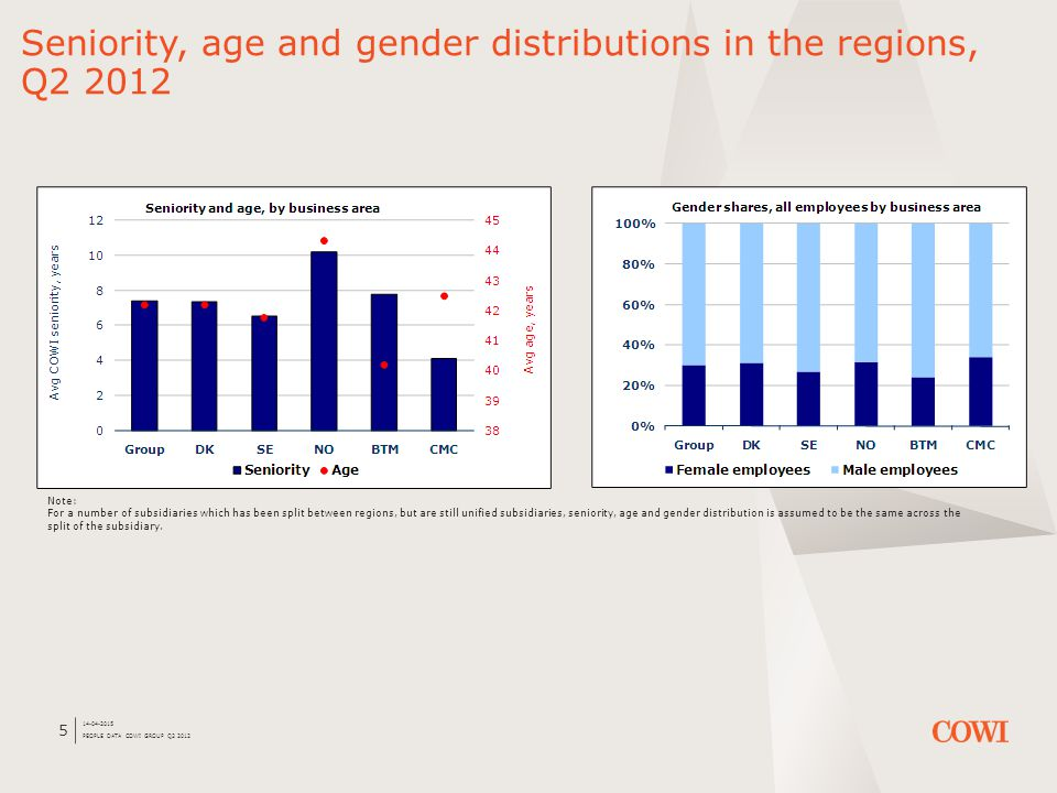 14-04-2015 PEOPLE DATA COWI GROUP Q2 2012 5 Seniority, age and gender distributions in the regions, Q2 2012 Note: For a number of subsidiaries which has been split between regions, but are still unified subsidiaries, seniority, age and gender distribution is assumed to be the same across the split of the subsidiary.