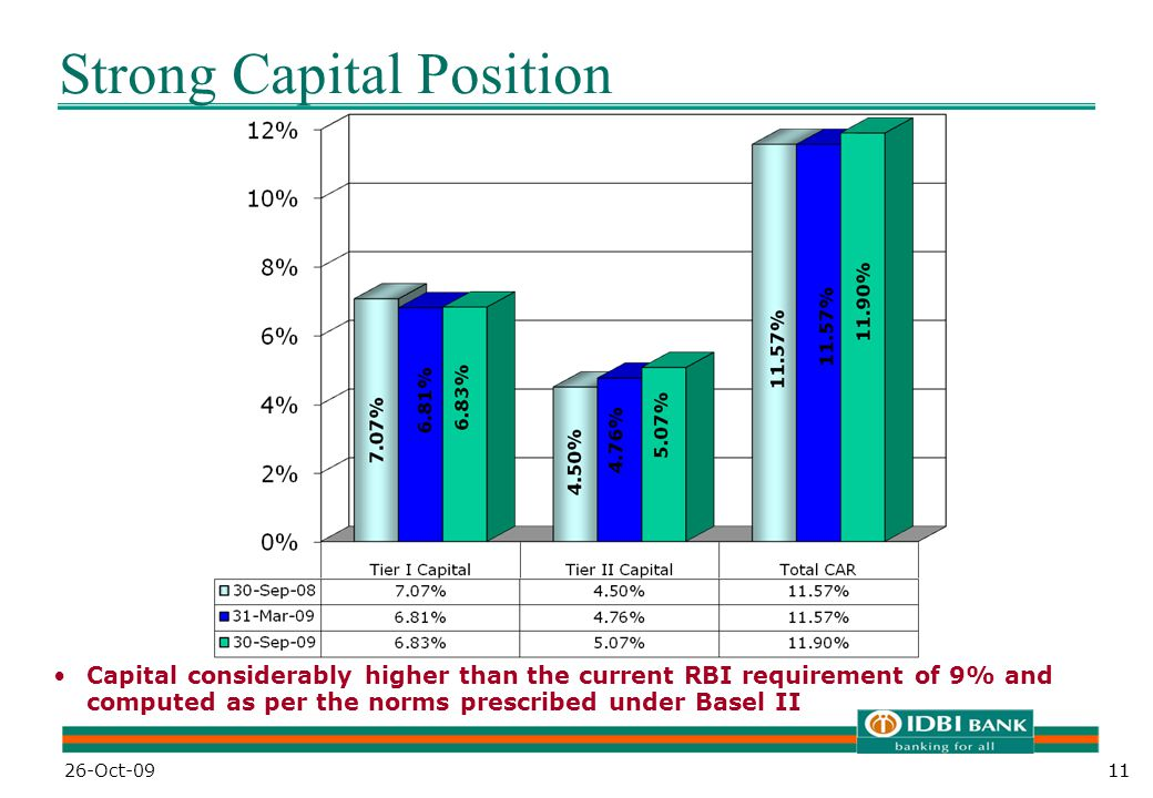 11 Strong Capital Position Capital considerably higher than the current RBI requirement of 9% and computed as per the norms prescribed under Basel II 26-Oct-09
