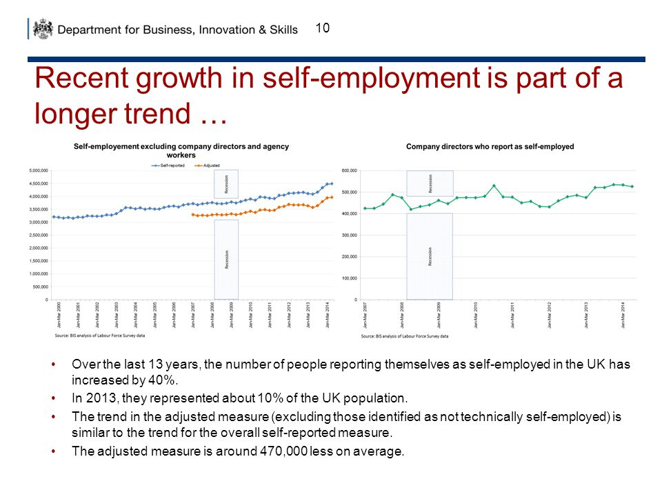10 Recent growth in self-employment is part of a longer trend … Over the last 13 years, the number of people reporting themselves as self-employed in the UK has increased by 40%.