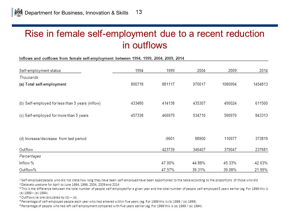 13 Inflows and outflows from female self-employment between 1994, 1999, 2004, 2009, 2014 Self-employment status 19941999200420092014 Thousands (a) Total self-employment89071888111797001710809941454813 (b) Self-employed for less than 5 years (inflow)433480414138435307490024611500 (c) Self-employed for more than 5 years457338466979534710590970843313 (d) Increase/decrease from last period-960188900110977373819 Outflow 423739346407379047237681 Percentages Inflow %47.00%44.88%45.33%42.03% Outflow% 47.57%39.31%39.08%21.99% 1 Self-employed people who did not state how long they have been self-employed have been apportioned to the table according to the proportions of those who did 2 Datasets used are for April to June 1994, 1999, 2004, 2009 and 2014 3 This is the difference between the total number of people self-employed for a given year and the total number of people self-employed 5 years earlier (eg.