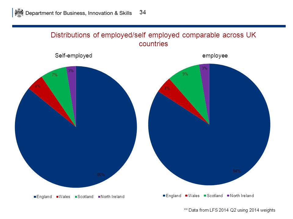 34 Distributions of employed/self employed comparable across UK countries ** Data from LFS 2014 Q2 using 2014 weights Self-employedemployee