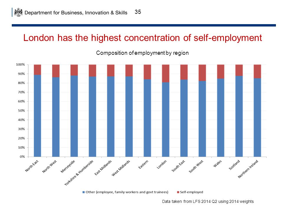 35 London has the highest concentration of self-employment Data taken from LFS 2014 Q2 using 2014 weights Composition of employment by region