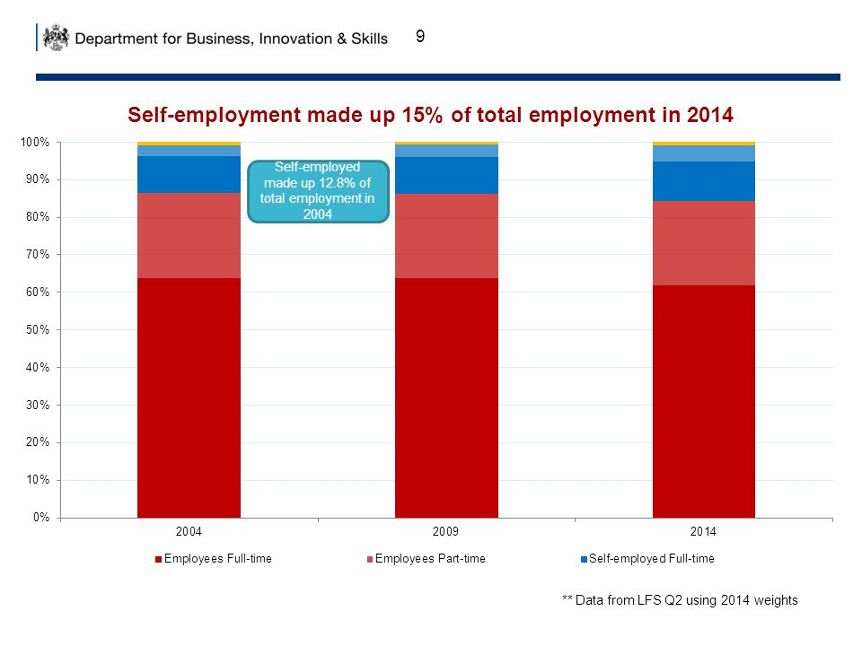 9 ** Data from LFS Q2 using 2014 weights Self-employed made up 12.8% of total employment in 2004