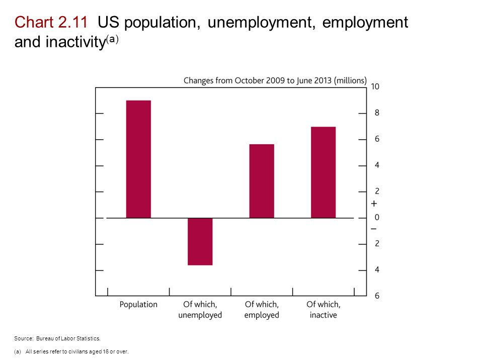 Chart 2.11 US population, unemployment, employment and inactivity (a) Source: Bureau of Labor Statistics.