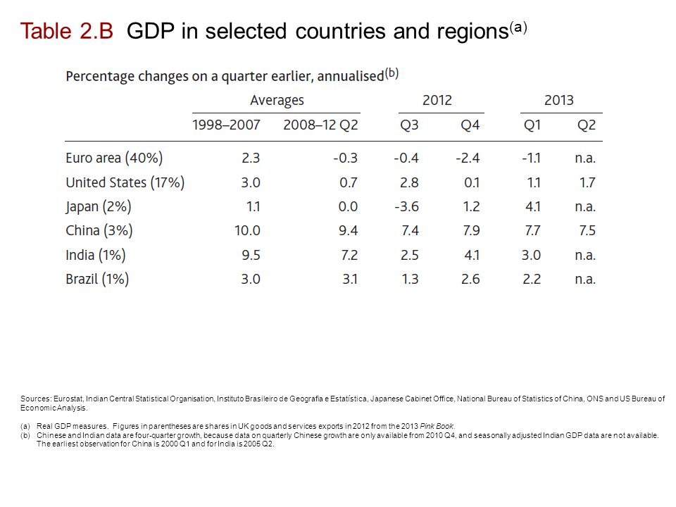 Table 2.B GDP in selected countries and regions (a) Sources: Eurostat, Indian Central Statistical Organisation, Instituto Brasileiro de Geografia e Estatística, Japanese Cabinet Office, National Bureau of Statistics of China, ONS and US Bureau of Economic Analysis.