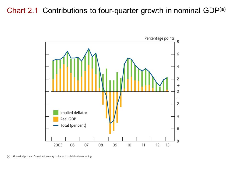 Chart 2.1 Contributions to four-quarter growth in nominal GDP (a) (a)At market prices.