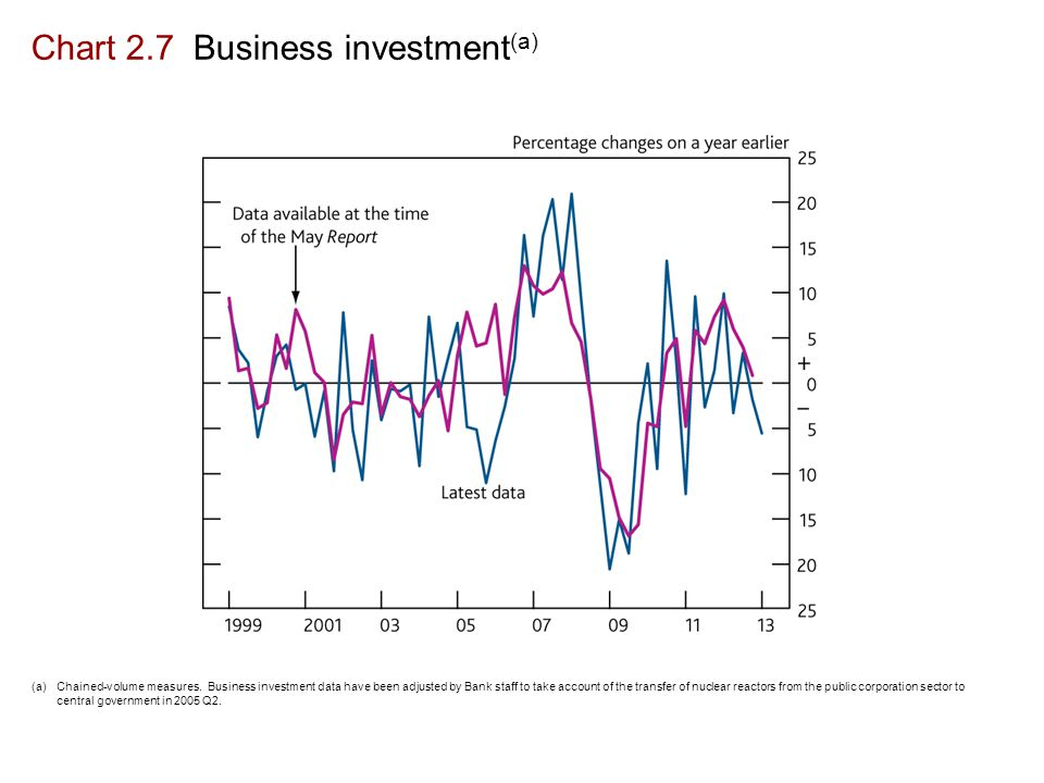 Chart 2.7 Business investment (a) (a)Chained-volume measures.