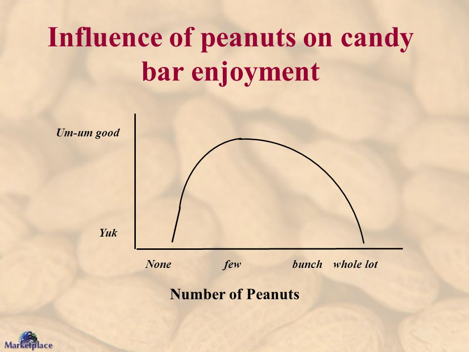 Number of Peanuts Influence of peanuts on candy bar enjoyment None few bunchwhole lot Um-um good Yuk
