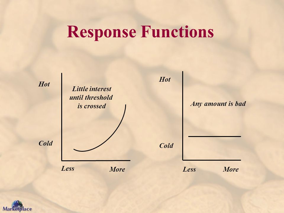 Hot Cold Less More Little interest until threshold is crossed Hot Cold LessMore Any amount is bad Response Functions