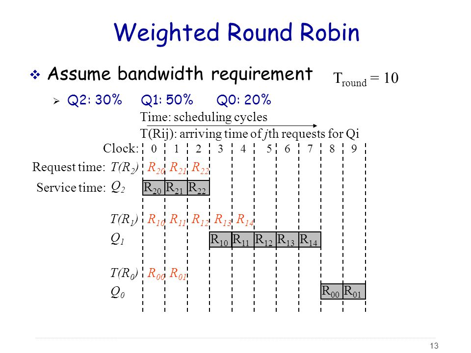 13 R 20 T(Rij): arriving time of jth requests for Qi Weighted Round Robin  Assume bandwidth requirement  Q2: 30% Q1: 50% Q0: 20% Request time: Service time: Clock: T round = 10 Time: scheduling cycles 0123456789 T(R 2 ) Q2Q2 T(R 1 ) Q1Q1 T(R 0 ) Q0Q0 R 00 R 20 R 10 R 01 R 21 R 11 R 21 R 22 R 12 R 22 R 13 R 10 R 14 R 11 R 12 R 13 R 14 R 00 R 01