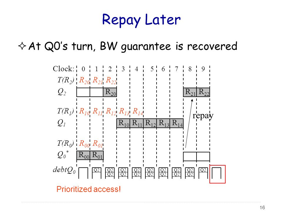 16 Repay Later  At Q0's turn, BW guarantee is recovered Clock: 0123456789 T(R 2 ) Q2Q2 T(R 1 ) Q1Q1 T(R 0 ) Q0*Q0* R 00 R 20 R 10 R 01 R 21 R 11 R 22 R 12 R 13 R 10 R 14 R 11 R 12 R 13 R 14 R 00 R 01 debtQ 0 Q2 R 20 Q2 R 21 R 22 Q2 repay Prioritized access!