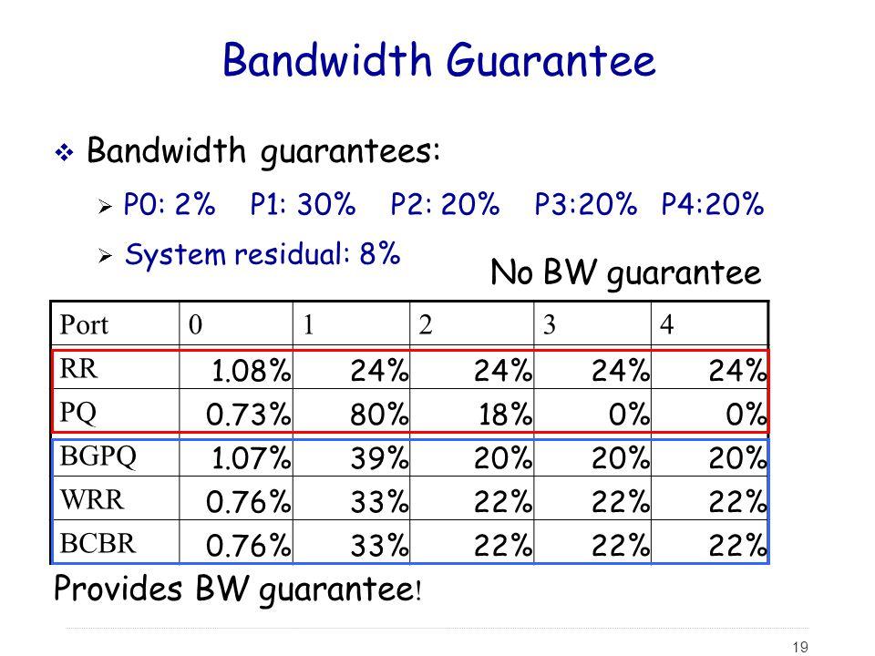Port01234 RR 1.08%24% PQ 0.73%80%18%0% BGPQ 1.07%39%20% WRR 0.76%33%22% BCBR 0.76%33%22% 19 Bandwidth Guarantee  Bandwidth guarantees:  P0: 2% P1: 3