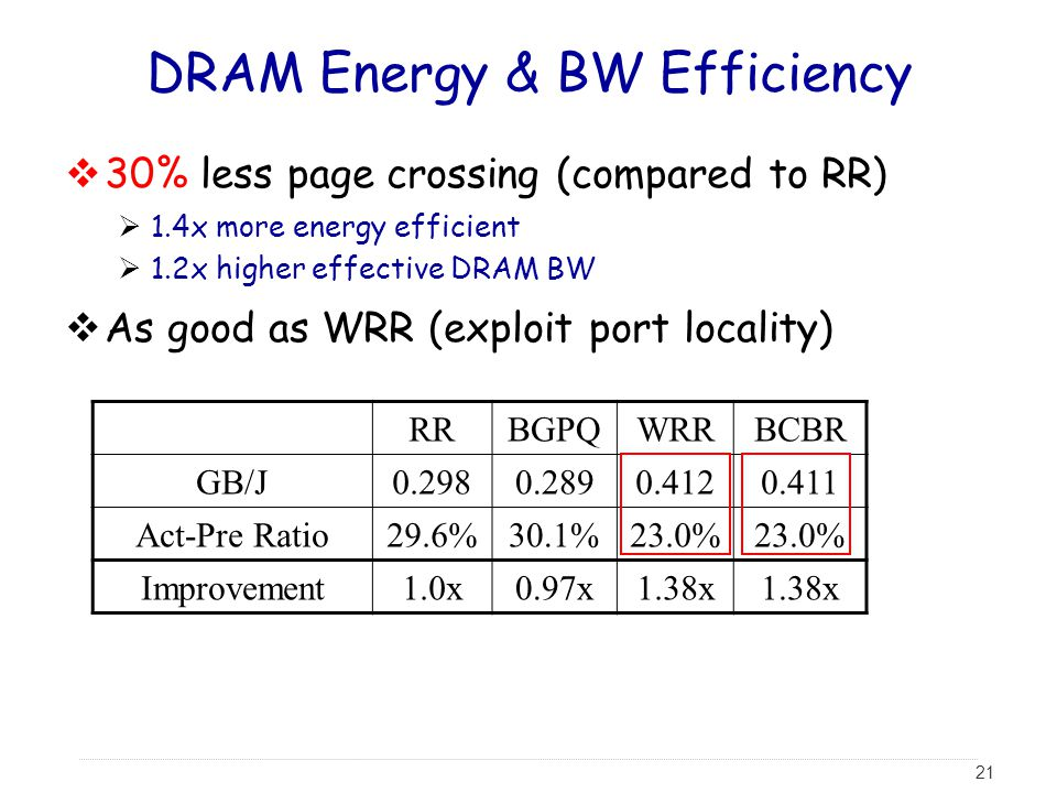 21 DRAM Energy & BW Efficiency  30% less page crossing (compared to RR)  1.4x more energy efficient  1.2x higher effective DRAM BW  As good as WRR (exploit port locality) RRBGPQWRRBCBR GB/J0.2980.2890.4120.411 Act-Pre Ratio29.6%30.1%23.0% Improvement1.0x0.97x1.38x