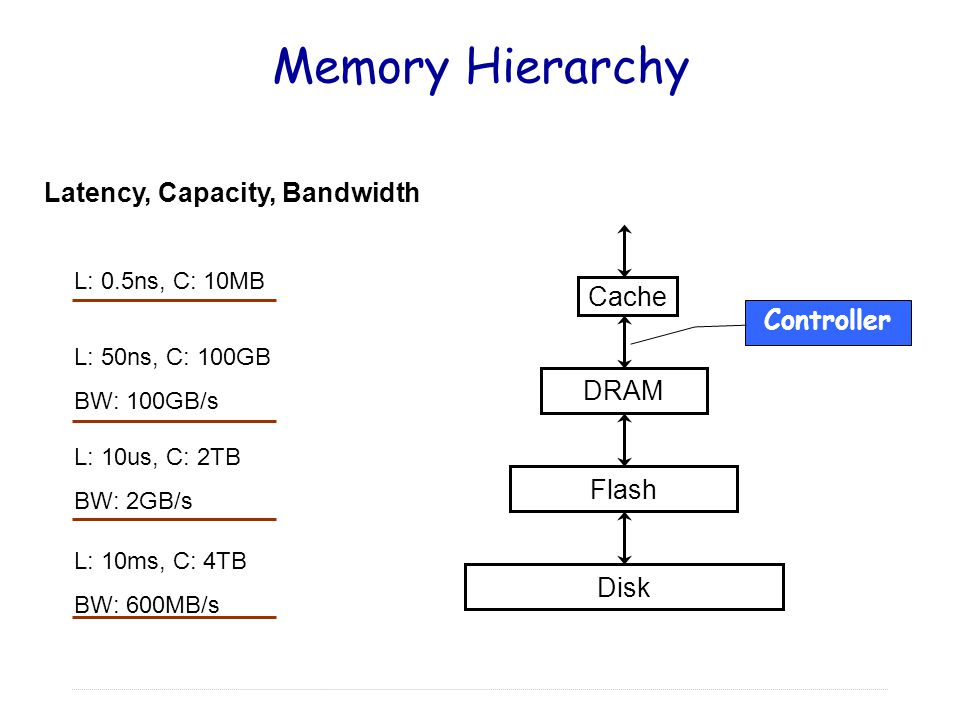 Memory Hierarchy Cache DRAM Flash Disk L: 0.5ns, C: 10MB L: 50ns, C: 100GB BW: 100GB/s L: 10us, C: 2TB BW: 2GB/s L: 10ms, C: 4TB BW: 600MB/s Latency, Capacity, Bandwidth Controller