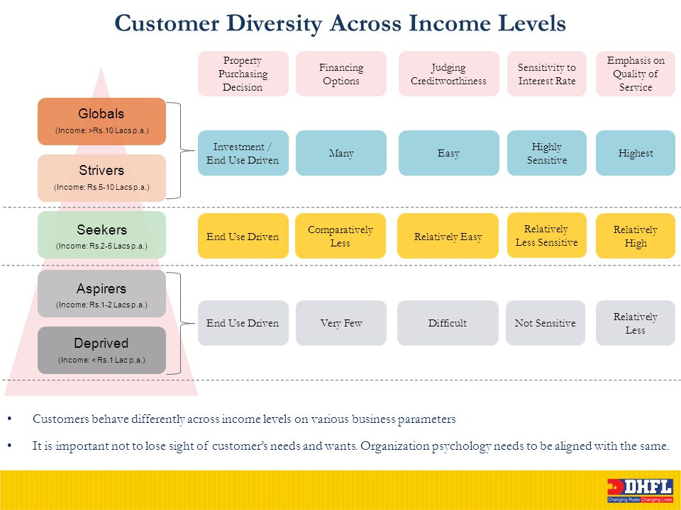 Customer Diversity Across Income Levels Customers behave differently across income levels on various business parameters It is important not to lose sight of customer's needs and wants.