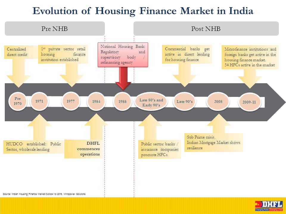 Evolution of Housing Finance Market in India 1971 Centralized direct credit HUDCO established: Public Sector, wholesale lending Pre 1970 Sub Prime cri