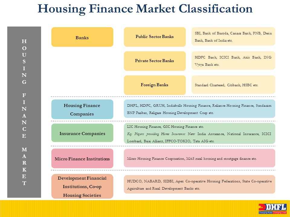 Housing Finance Market Classification HOUSINGFINANCEMARKETHOUSINGFINANCEMARKET Banks Public Sector Banks Private Sector Banks Foreign Banks Housing Fi