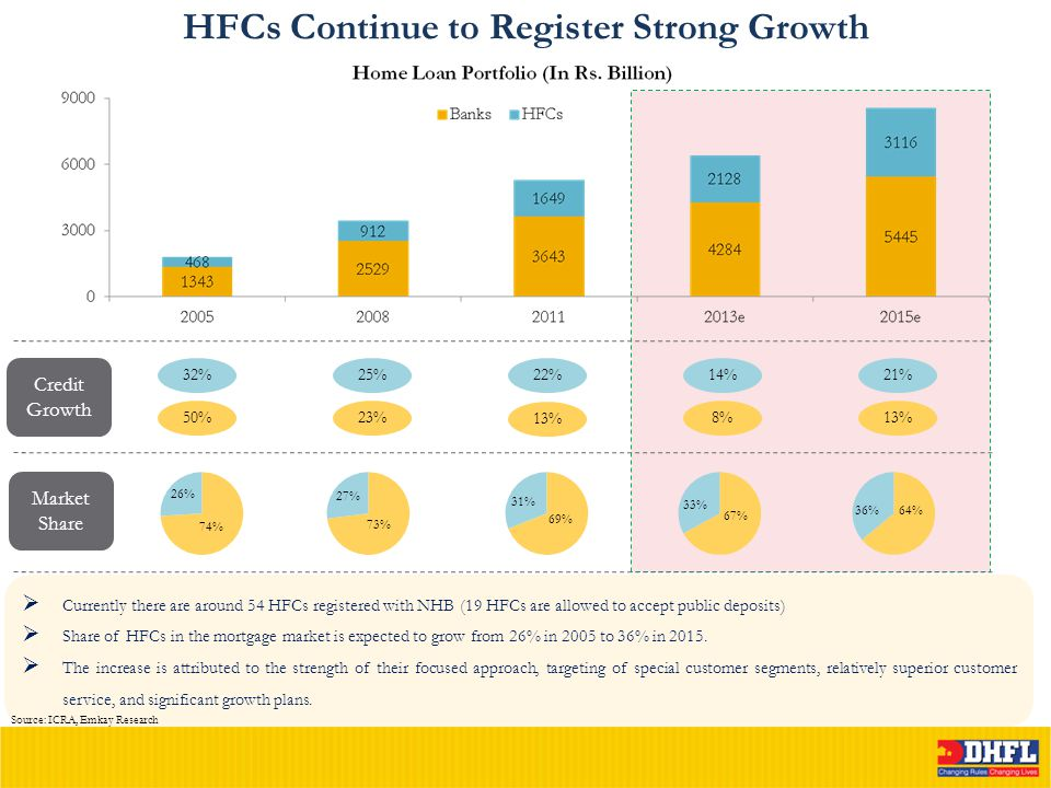 HFCs Continue to Register Strong Growth Credit Growth 32% 50% 25% 23% 22% 13% 14% 8% 21% 13% Market Share  Currently there are around 54 HFCs registered with NHB (19 HFCs are allowed to accept public deposits)  Share of HFCs in the mortgage market is expected to grow from 26% in 2005 to 36% in 2015.