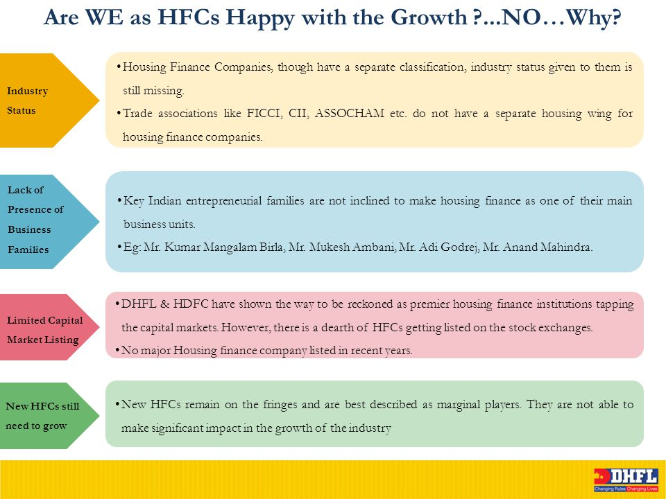 Are WE as HFCs Happy with the Growth ?...NO…Why? Industry Status Housing Finance Companies, though have a separate classification, industry status giv