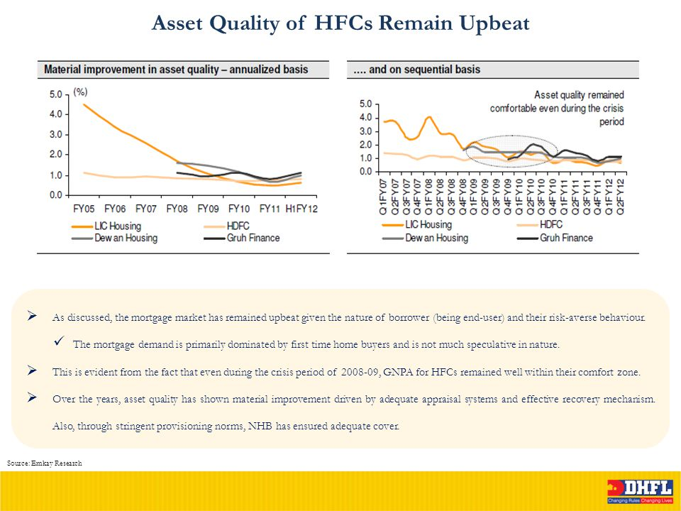 Asset Quality of HFCs Remain Upbeat Source: Emkay Research  As discussed, the mortgage market has remained upbeat given the nature of borrower (being end-user) and their risk-averse behaviour.