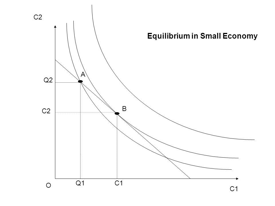 C1 C2 O C1 C2 B A Q1 Q2 Equilibrium in Small Economy