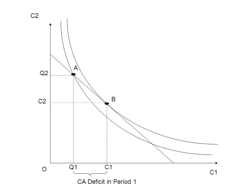 C1 C2 O C1 C2 B A Q1 Q2 CA Deficit in Period 1