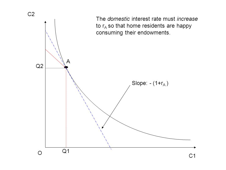 C1 C2 O A Q1 Q2 Slope: - (1+r A ) The domestic interest rate must increase to r A so that home residents are happy consuming their endowments.