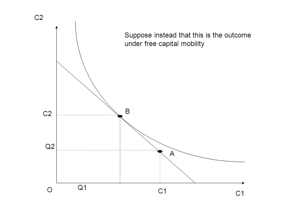 C1 C2 O C1 C2 B A Q1 Q2 Suppose instead that this is the outcome under free capital mobility