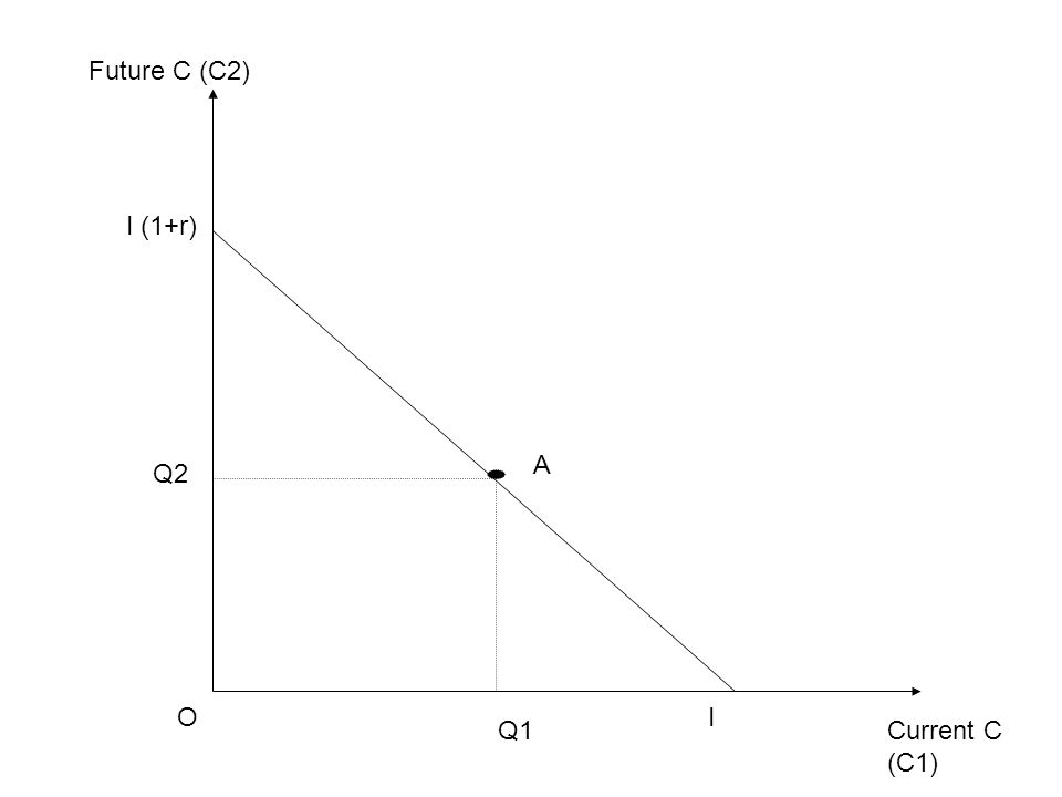 Current C (C1) Future C (C2) OI I (1+r) Q1 Q2 A