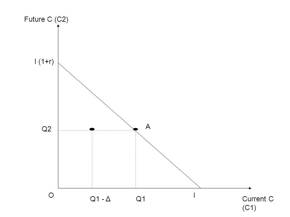 Current C (C1) Future C (C2) OI I (1+r) Q1 Q2 A Q1 - Δ